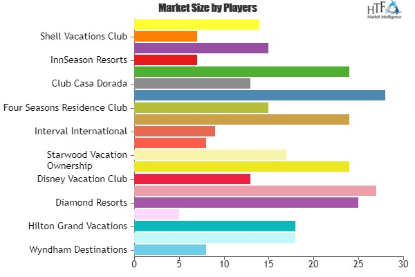 Timeshare Services Market